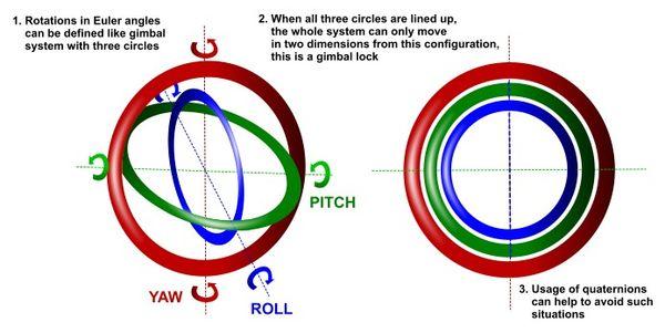 Avoid Gimbal Lock for Rotation/Direction Maya Manipulators