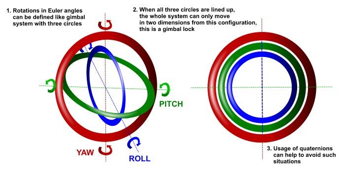 Gimbal_locks